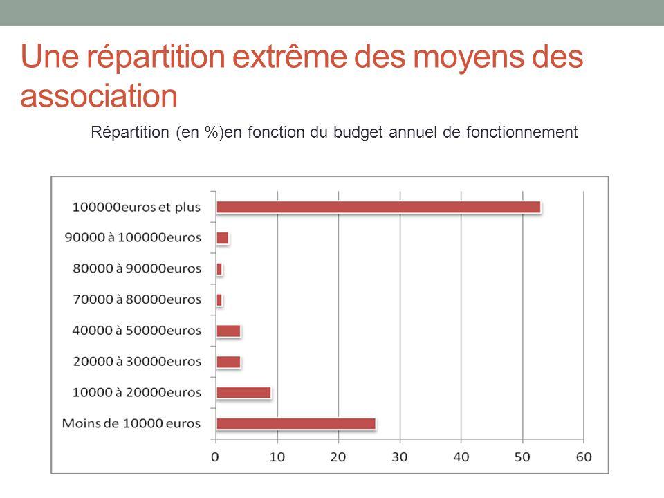 Une répartition extrême des moyens des association Répartition (en %)en fonction du budget annuel de fonctionnement