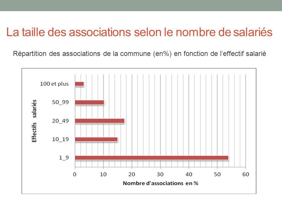 La taille des associations selon le nombre de salariés Répartition des associations de la commune (en%) en fonction de leffectif salarié
