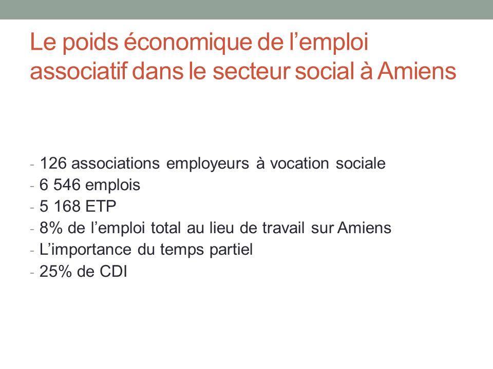 Le poids économique de lemploi associatif dans le secteur social à Amiens - 126 associations employeurs à vocation sociale - 6 546 emplois - 5 168 ETP