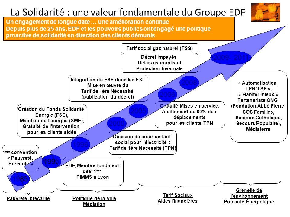 Un engagement de longue date … une amélioration continue Depuis plus de 25 ans, EDF et les pouvoirs publics ont engagé une politique proactive de solidarité en direction des clients démunis La Solidarité : une valeur fondamentale du Groupe EDF 1 ère convention « Pauvreté, Précarité » 1985 EDF, Membre fondateur des 1 ers PIMMS à Lyon 1995 Création du Fonds Solidarité Énergie (FSE), Maintien de lénergie (SME), Gratuité de lintervention pour les clients aidés 19951996 Décision de créer un tarif social pour lélectricité : Tarif de 1ère Nécessité (TPN) 2000 Intégration du FSE dans les FSL Mise en œuvre du Tarif de 1ère Nécessité (publication du décret) 2005 Gratuité Mises en service, Abattement de 80% des déplacements pour les clients TPN 2006 2008 2009- 2011 « Automatisation TPN/TSS », « Habiter mieux », Partenariats ONG (Fondation Abbé Pierre SOS Familles, Secours Catholique, Secours Populaire), Médiaterre Pauvreté, précarité Politique de la Ville Médiation Tarif Sociaux Aides financières Grenelle de lenvironnement Précarité Énergétique Tarif social gaz naturel (TSS) Décret impayés Délais assouplis et Protection hivernale