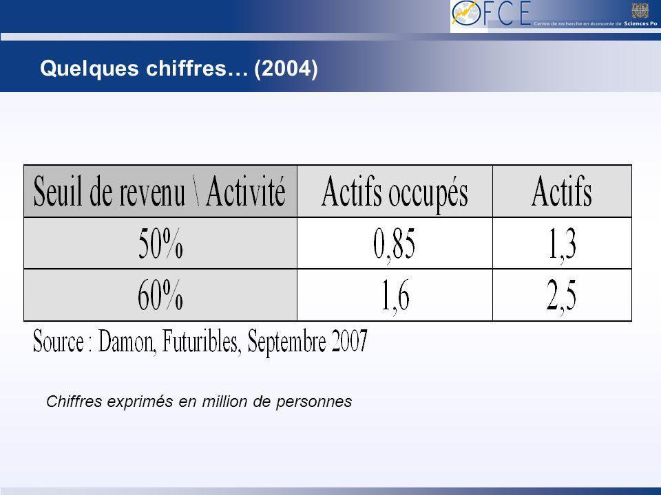 Quelques chiffres… (2004) Chiffres exprimés en million de personnes