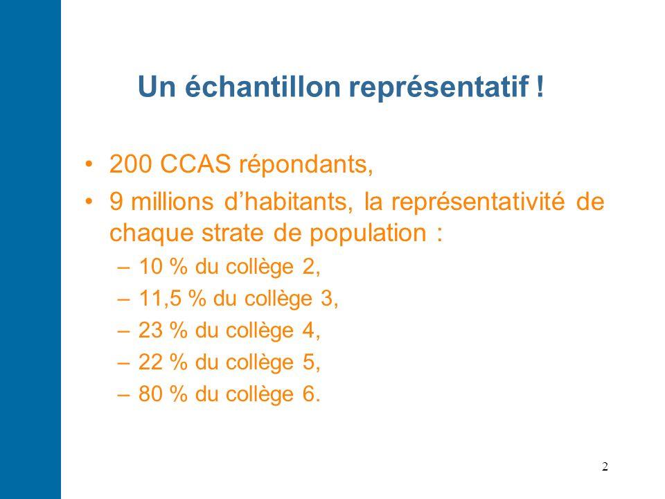 2 Un échantillon représentatif ! 200 CCAS répondants, 9 millions dhabitants, la représentativité de chaque strate de population : –10 % du collège 2,