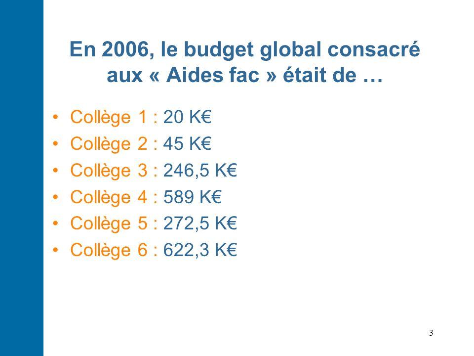 3 En 2006, le budget global consacré aux « Aides fac » était de … Collège 1 : 20 K Collège 2 : 45 K Collège 3 : 246,5 K Collège 4 : 589 K Collège 5 :