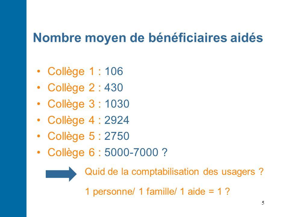5 Nombre moyen de bénéficiaires aidés Collège 1 : 106 Collège 2 : 430 Collège 3 : 1030 Collège 4 : 2924 Collège 5 : 2750 Collège 6 : 5000-7000 ? Quid