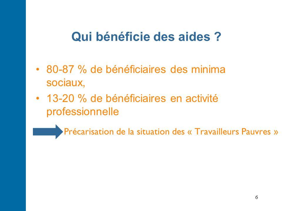 6 Qui bénéficie des aides ? 80-87 % de bénéficiaires des minima sociaux, 13-20 % de bénéficiaires en activité professionnelle Précarisation de la situ