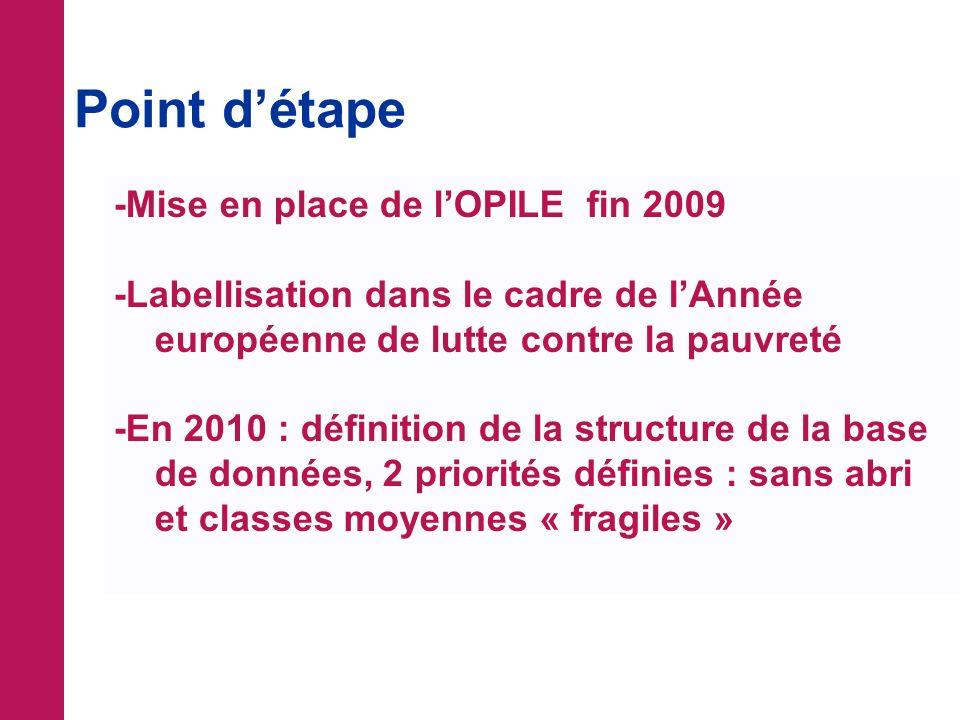 Point détape -Mise en place de lOPILE fin 2009 -Labellisation dans le cadre de lAnnée européenne de lutte contre la pauvreté -En 2010 : définition de la structure de la base de données, 2 priorités définies : sans abri et classes moyennes « fragiles »