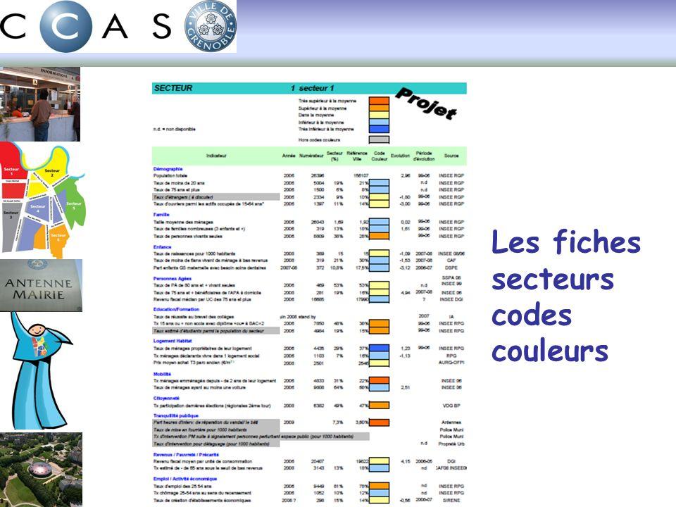 Les fiches secteurs codes couleurs