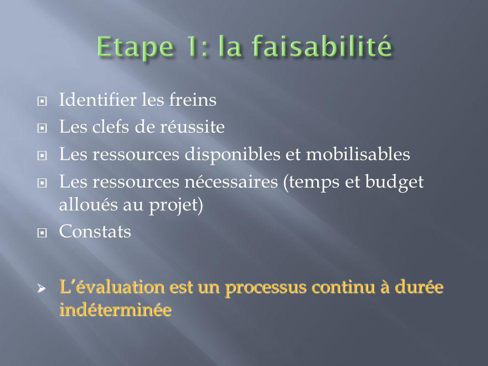 Identifier les freins Les clefs de réussite Les ressources disponibles et mobilisables Les ressources nécessaires (temps et budget alloués au projet)