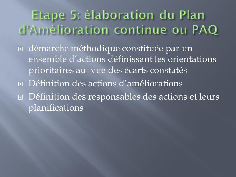 démarche méthodique constituée par un ensemble dactions définissant les orientations prioritaires au vue des écarts constatés Définition des actions d