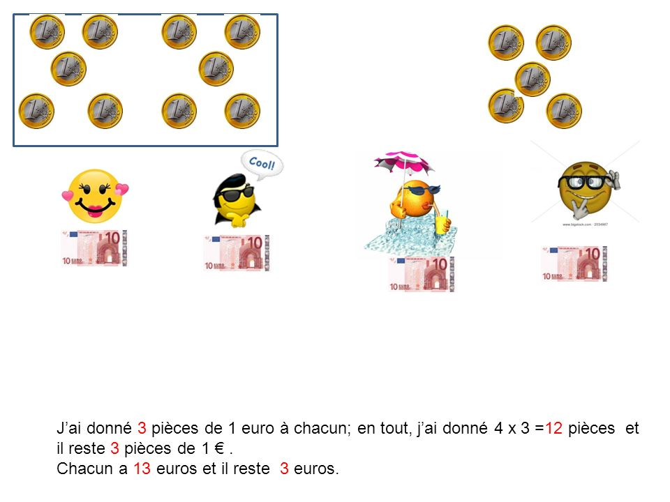 Jai donné 3 pièces de 1 euro à chacun; en tout, jai donné 4 x 3 =12 pièces et il reste 3 pièces de 1. Chacun a 13 euros et il reste 3 euros.