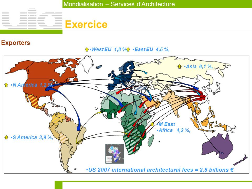 US 2007 international architectural fees = 2,8 billions Mondialisation – Services dArchitecture Exercice Exporters N America 1,2 %, Asia 6,1 %, East E