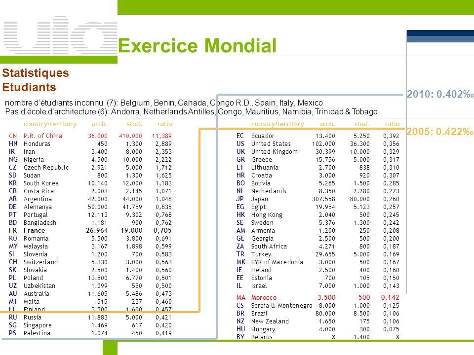 Exercice Mondial Statistiques Etudiants nombre détudiants inconnu (7): Belgium, Benin, Canada, Congo R.D., Spain, Italy, Mexico Pas décole darchitectu