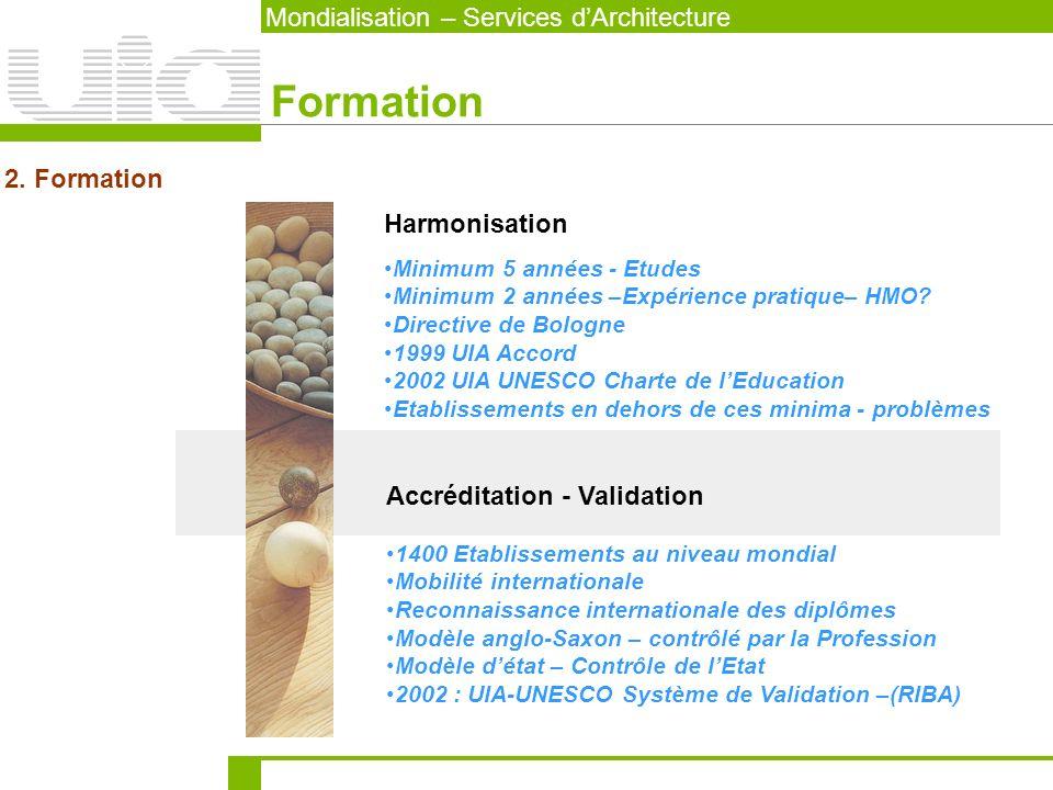 Harmonisation Mondialisation – Services dArchitecture Formation Minimum 5 années - Etudes Minimum 2 années –Expérience pratique– HMO? Directive de Bol