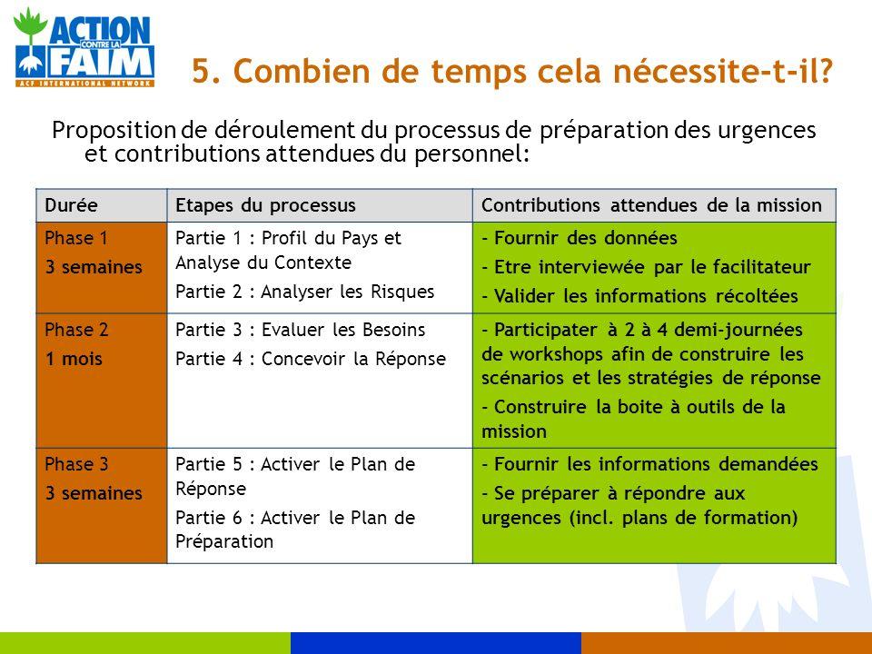 5. Combien de temps cela nécessite-t-il? Proposition de déroulement du processus de préparation des urgences et contributions attendues du personnel:
