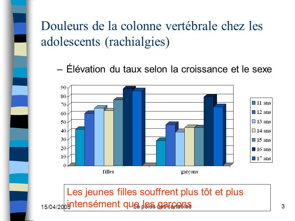 15/04/2005 Le poids des cartables3 Douleurs de la colonne vertébrale chez les adolescents (rachialgies) –Élévation du taux selon la croissance et le s