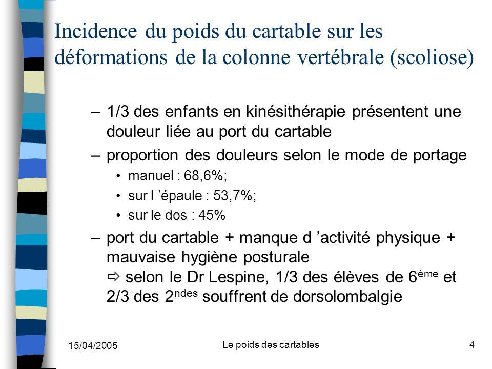 15/04/2005 Le poids des cartables4 Incidence du poids du cartable sur les déformations de la colonne vertébrale (scoliose) –1/3 des enfants en kinésit