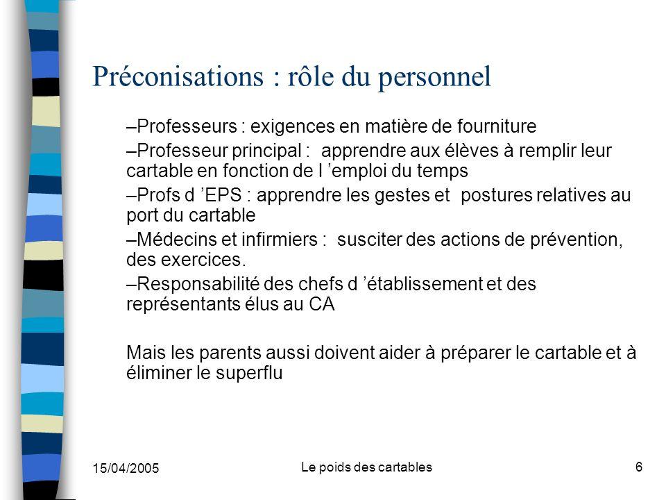 15/04/2005 Le poids des cartables6 Préconisations : rôle du personnel –Professeurs : exigences en matière de fourniture –Professeur principal : appren