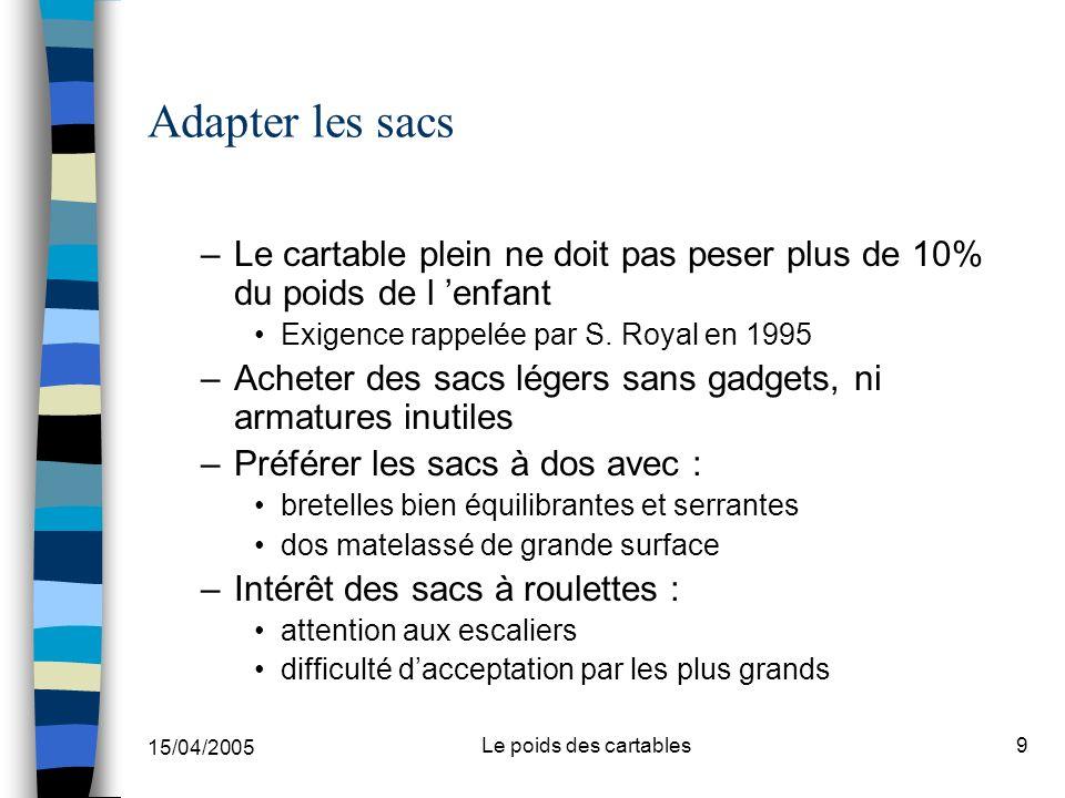 15/04/2005 Le poids des cartables9 Adapter les sacs –Le cartable plein ne doit pas peser plus de 10% du poids de l enfant Exigence rappelée par S. Roy