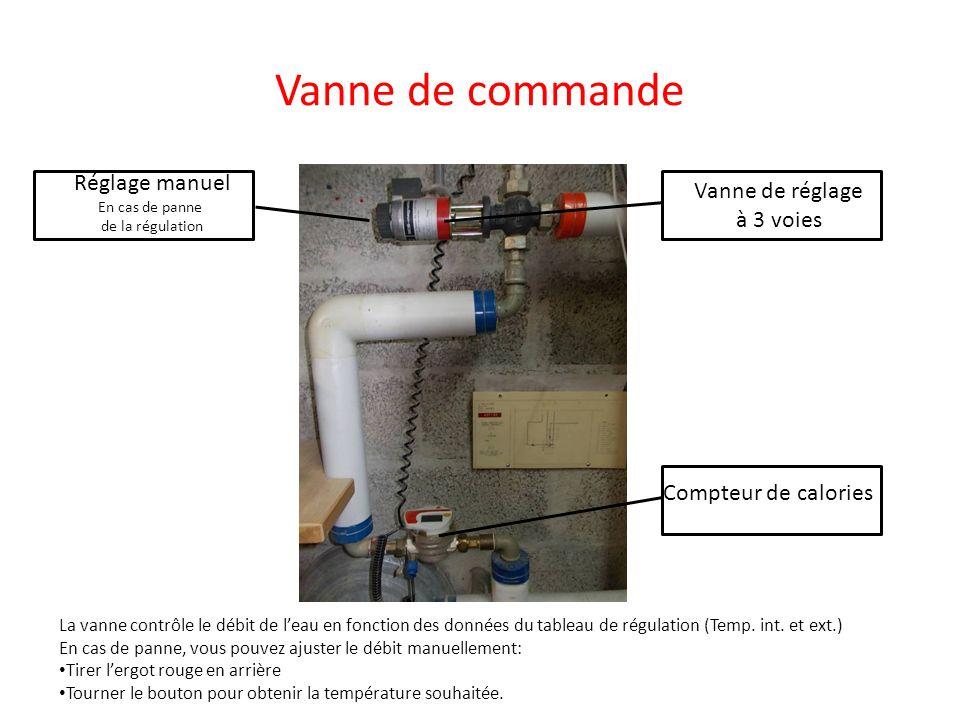 Vanne de commande Compteur de calories Vanne de réglage à 3 voies Réglage manuel En cas de panne de la régulation La vanne contrôle le débit de leau e