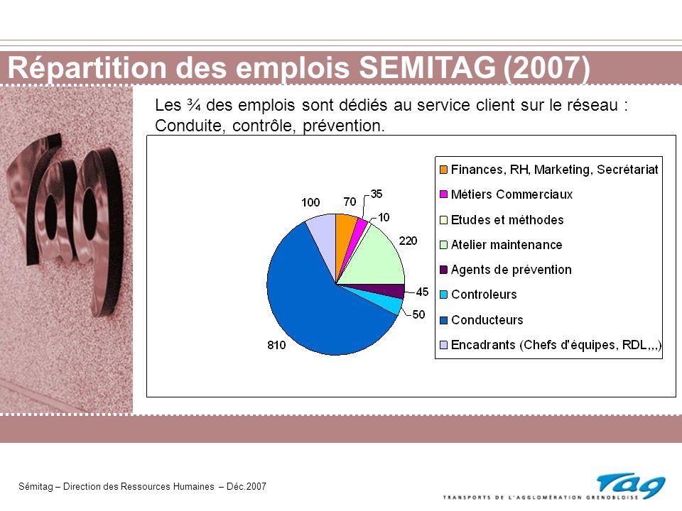 Synthèse des emplois de la SEMITAG Sémitag – Direction des Ressources Humaines – Déc.2007 70 emplois en Finances, RH, marketing, secrétariat :.