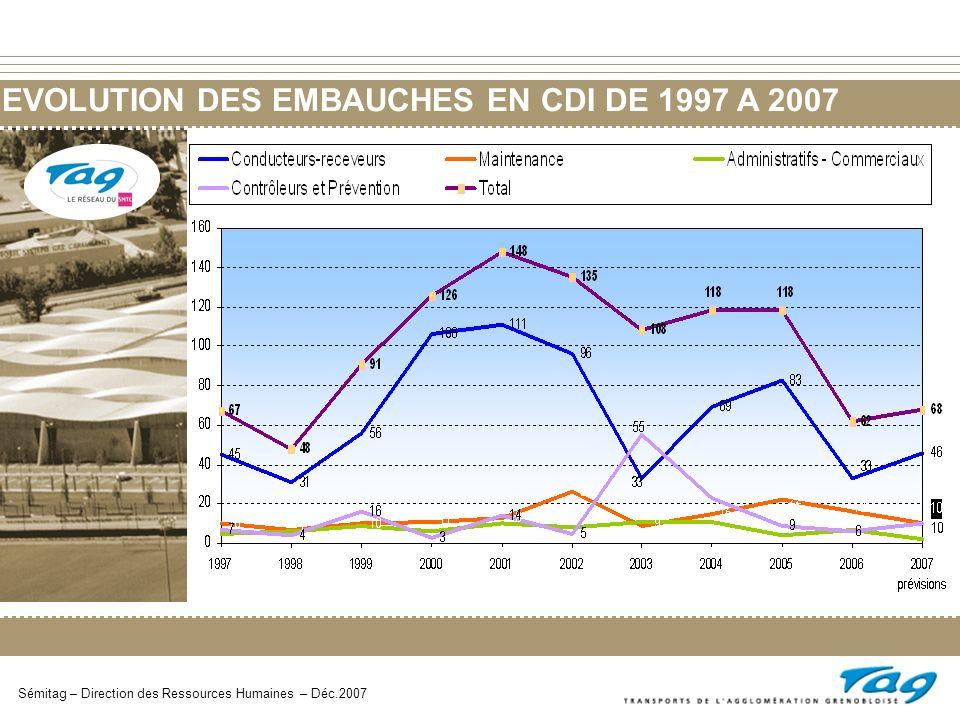 EVOLUTION DES EMBAUCHES EN CDI DE 1997 A 2007 Sémitag – Direction des Ressources Humaines – Déc.2007
