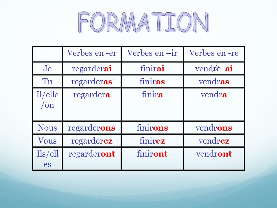 Regular verbs in the future tense - Je ___________ du pain.