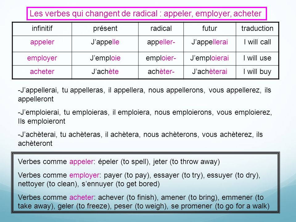 Les verbes qui changent de radical : appeler, employer, acheter infinitifprésentradicalfuturtraduction appelerJappelleappeller-JappelleraiI will call employerJemploieemploier-JemploieraiI will use acheterJachèteachèter-JachèteraiI will buy Verbes comme appeler: épeler (to spell), jeter (to throw away) Verbes comme employer: payer (to pay), essayer (to try), essuyer (to dry), nettoyer (to clean), sennuyer (to get bored) Verbes comme acheter: achever (to finish), amener (to bring), emmener (to take away), geler (to freeze), peser (to weigh), se promener (to go for a walk) -Jappellerai, tu appelleras, il appellera, nous appellerons, vous appellerez, ils appelleront -Jemploierai, tu emploieras, il emploiera, nous emploierons, vous emploierez, Ils emploieront -Jachèterai, tu achèteras, il achètera, nous achèterons, vous achèterez, ils achèteront