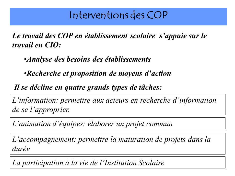 Interventions des COP Linformation: permettre aux acteurs en recherche dinformation de se lapproprier. Lanimation déquipes: élaborer un projet commun
