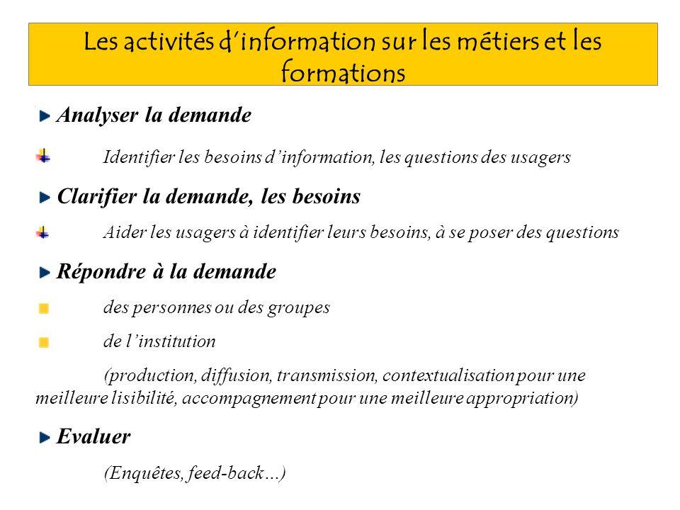 Les activités dinformation sur les métiers et les formations Analyser la demande Identifier les besoins dinformation, les questions des usagers Clarif