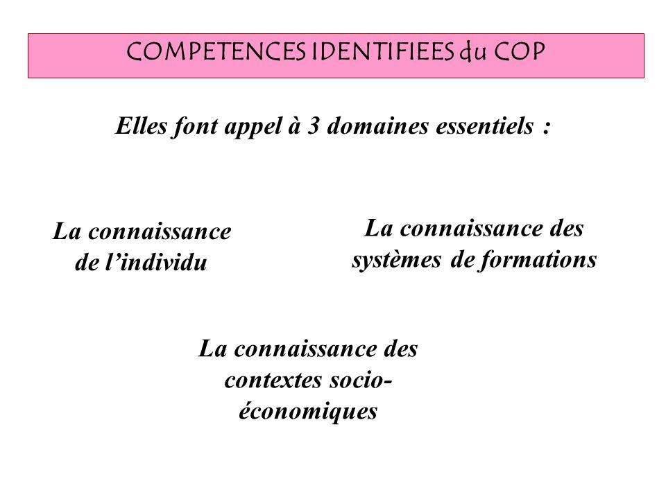 COMPETENCES IDENTIFIEES du COP Elles font appel à 3 domaines essentiels : La connaissance des contextes socio- économiques La connaissance de lindivid