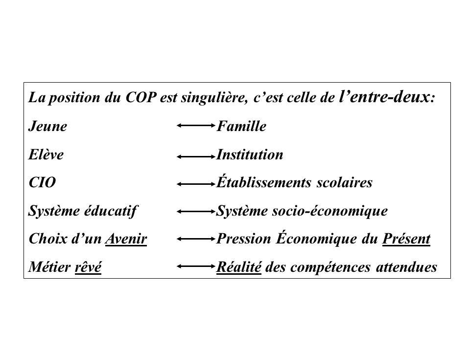 La position du COP est singulière, cest celle de lentre-deux : Jeune Famille Elève Institution CIOÉtablissements scolaires Système éducatif Système so