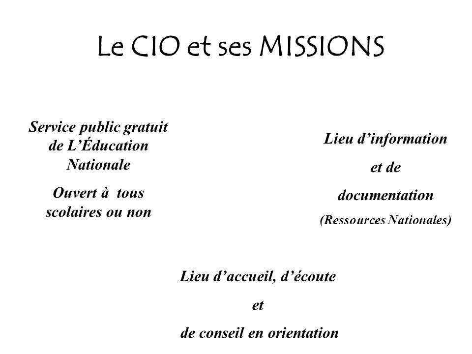 Le CIO et ses MISSIONS Lieu dinformation et de documentation (Ressources Nationales) Lieu daccueil, découte et de conseil en orientation Service publi