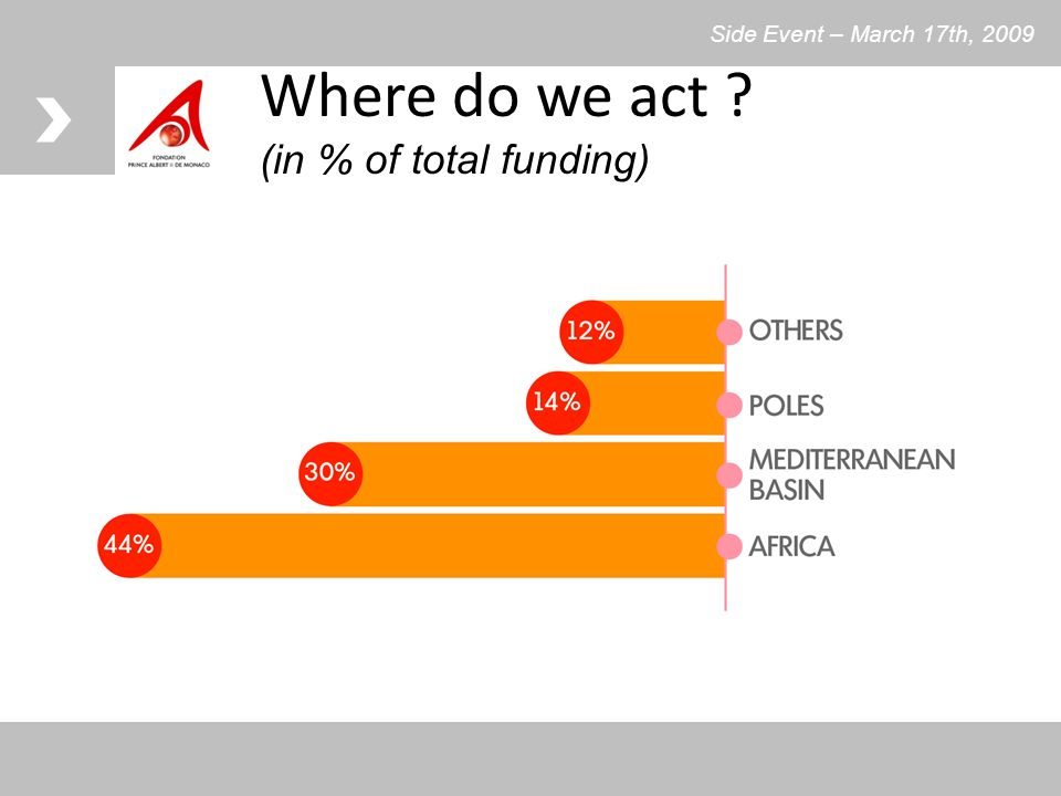 Where do we act ? (in % of total funding) Side Event – March 17th, 2009