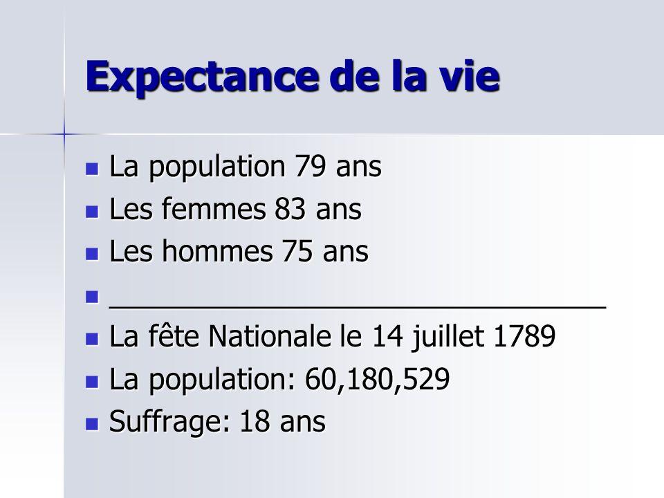 Expectance de la vie La population 79 ans La population 79 ans Les femmes 83 ans Les femmes 83 ans Les hommes 75 ans Les hommes 75 ans _______________