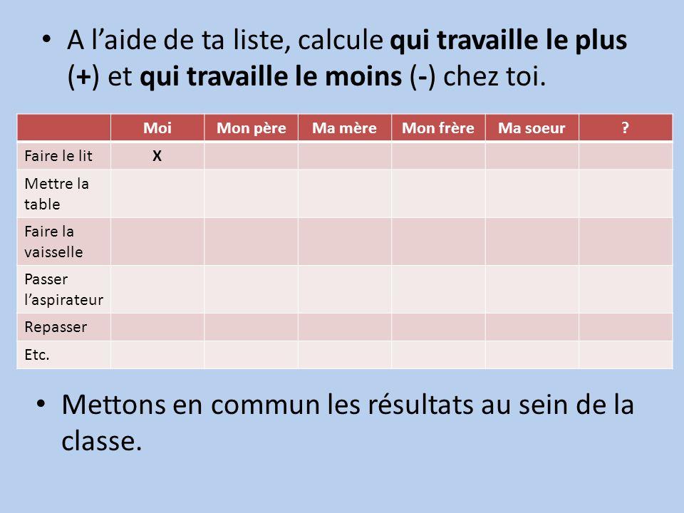A laide de ta liste, calcule qui travaille le plus (+) et qui travaille le moins (-) chez toi.