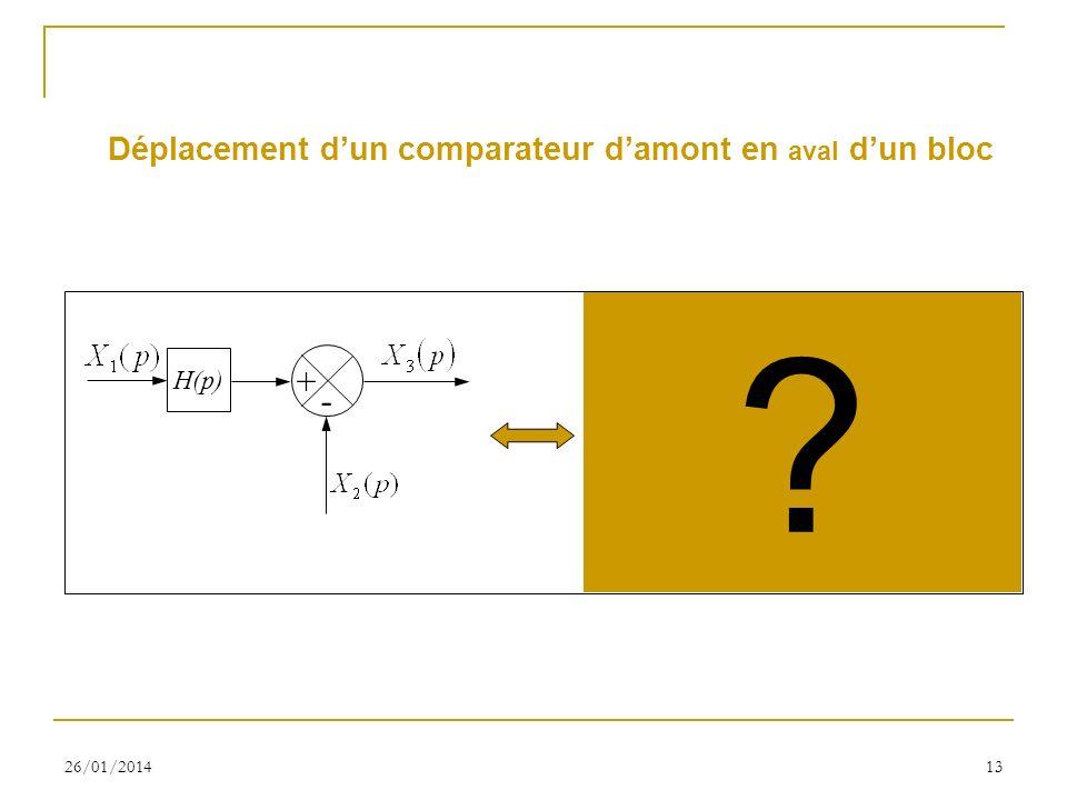 26/01/201413 Déplacement dun comparateur damont en aval dun bloc + - H(p) + - ?