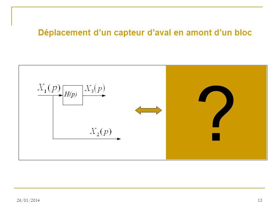 26/01/201415 Déplacement dun capteur daval en amont dun bloc H(p) H -1 (p) ?