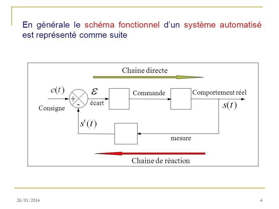 26/01/20144 En générale le schéma fonctionnel dun système automatisé est représenté comme suite Comportement réel + - Commande écart mesure Consigne C