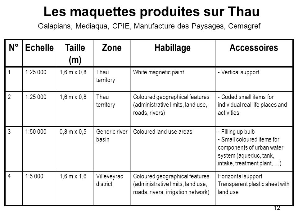 12 Les maquettes produites sur Thau N°EchelleTaille (m) ZoneHabillageAccessoires 11:25 0001,6 m x 0,8Thau territory White magnetic paint- Vertical support 21:25 0001,6 m x 0,8Thau territory Coloured geographical features (administrative limits, land use, roads, rivers) - Coded small items for individual real life places and activities 31:50 0000,8 m x 0,5Generic river basin Coloured land use areas- Filling up bulb - Small coloured items for components of urban water system (aqueduc, tank, intake, treatment plant, …) 41:5 0001,6 m x 1,6Villeveyrac district Coloured geographical features (administrative limits, land use, roads, rivers, irrigation network) Horizontal support Transparent plastic sheet with land use Galapians, Mediaqua, CPIE, Manufacture des Paysages, Cemagref