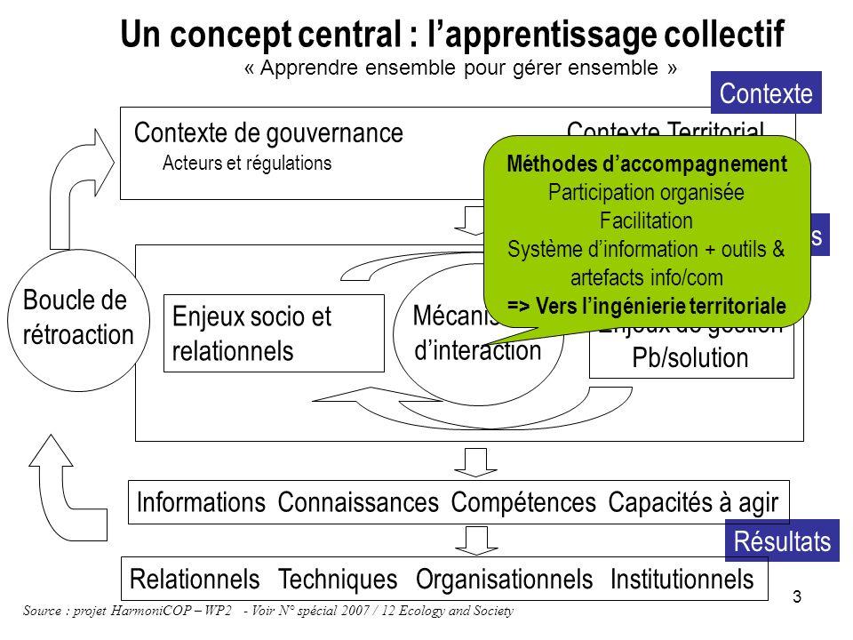 3 Contexte de gouvernance Contexte Territorial Acteurs et régulations Eco, environn, social Mécanismes dinteraction Enjeux de gestion Pb/solution Enje