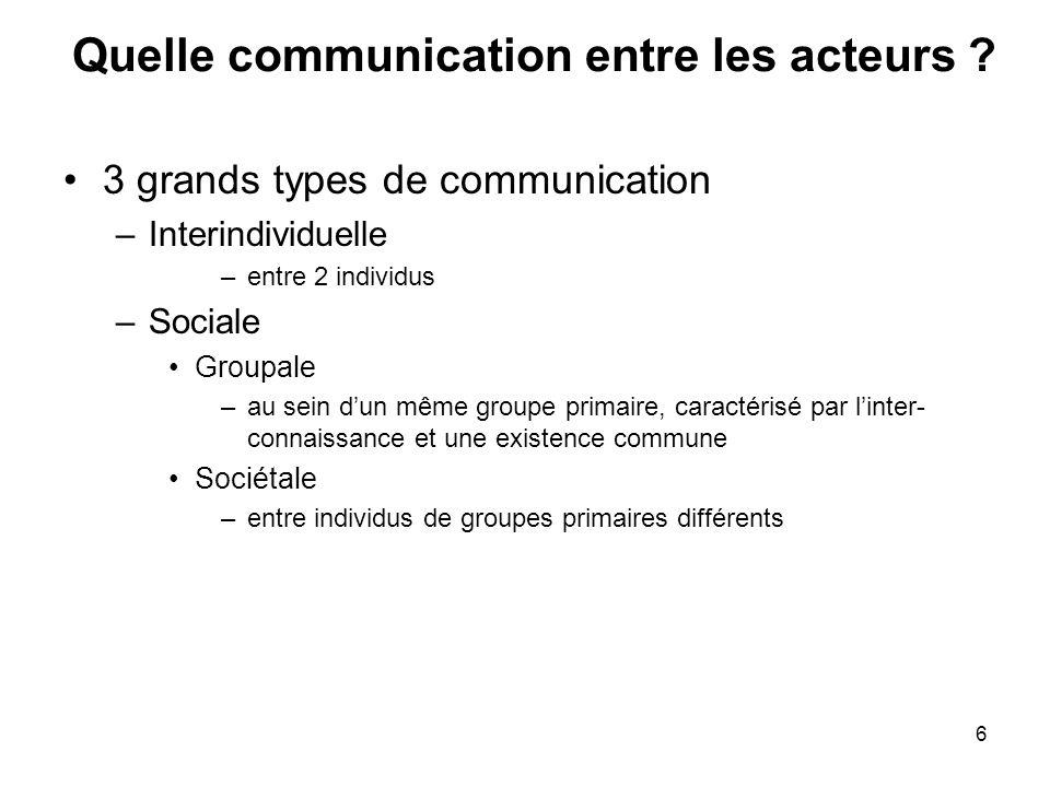 6 Quelle communication entre les acteurs ? 3 grands types de communication –Interindividuelle –entre 2 individus –Sociale Groupale –au sein dun même g