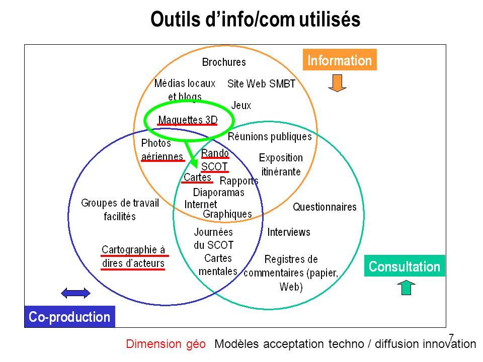 7 Outils dinfo/com utilisés Modèles acceptation techno / diffusion innovation Dimension géo