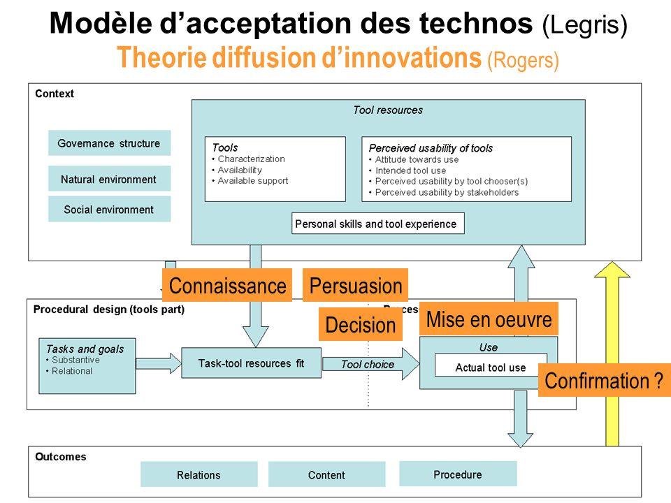 8 Modèle dacceptation des technos (Legris) ConnaissancePersuasion Decision Mise en oeuvre Confirmation ? Theorie diffusion dinnovations (Rogers)