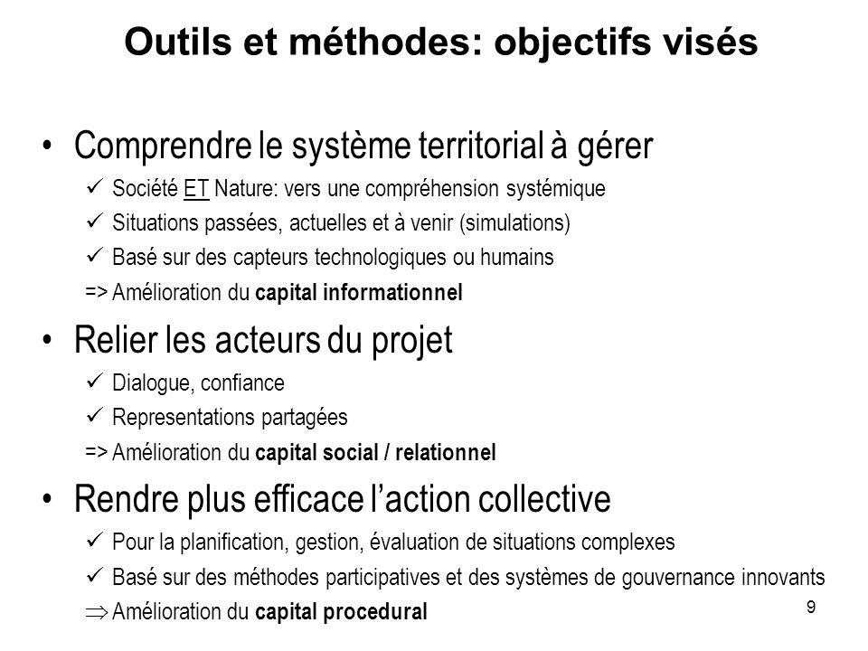 9 Outils et méthodes: objectifs visés Comprendre le système territorial à gérer Société ET Nature: vers une compréhension systémique Situations passée