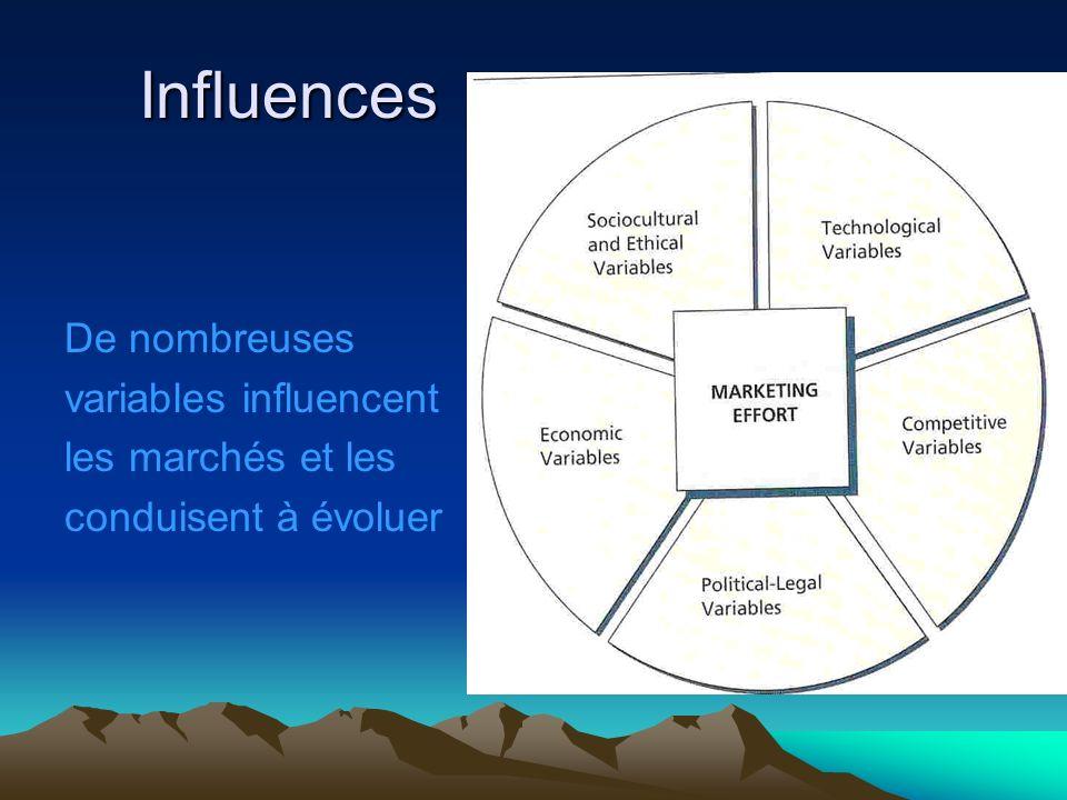 Influences De nombreuses variables influencent les marchés et les conduisent à évoluer