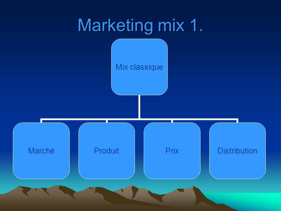 Marketing mix 2 Mix Communication VentePromotionPublicité Relations publiques