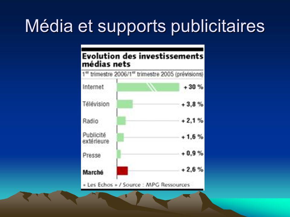 Média et supports publicitaires