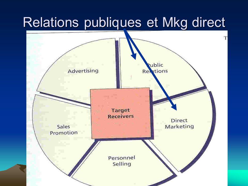 Relations publiques et Mkg direct