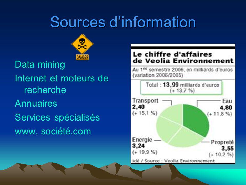 Sources dinformation Data mining Internet et moteurs de recherche Annuaires Services spécialisés www. société.com