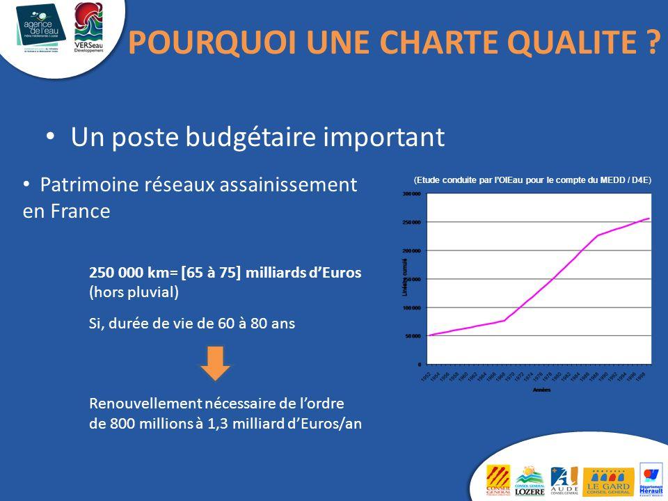 (Etude conduite par lOIEau pour le compte du MEDD / D4E) Patrimoine réseaux assainissement en France 250 000 km= [65 à 75] milliards dEuros (hors pluv
